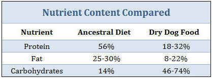 ancestral diet compared
